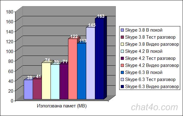 Заета RAM памет при различни версии на Skype