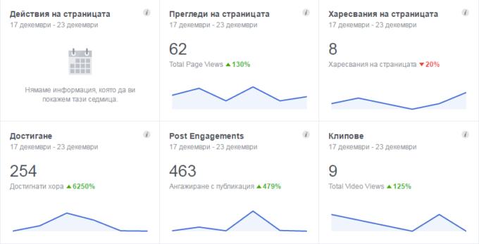 статистики на fb страница